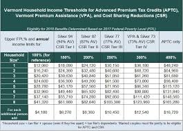 Federal Poverty Line 2017 Chart 2017 Poverty Guidelines Chart Luxury Federal Poverty Level