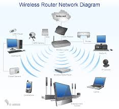 wireless network diagram examples conceptdraw pro is an advanced wireless router home area network diagram computer and networks solution sample