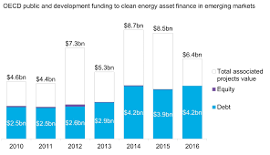 Opic Organizational Chart Emerging Markets Clean Energy Investment Climatescope 2017