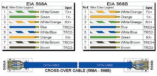 eia tia 568b rj45 wiring scheme ethernet cable color coding Network Rj45 Wiring Diagram eia tia 568b rj45 wiring scheme the industrial ethernet book network rj45 wiring diagram