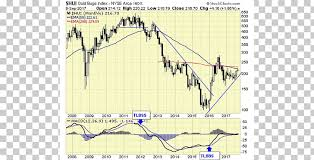 Chart Spdr Gold Shares Market Silver Precious Metal Png