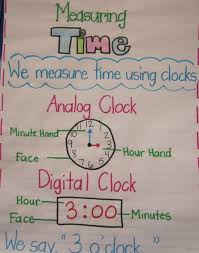 Telling Time Anchor Chart 24 Hour Time Anchor Chart Www Bedowntowndaytona Com