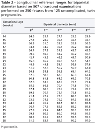 Gestational Sac Size Chart Mm Longitudinal Reference Ranges For Fetal Ultrasound Biometry