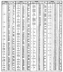 Millimeter To Decimal Chart Conversion Table Inch Fractions And Decimals To Millimeters