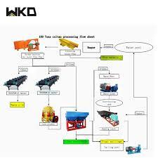 Full Set Tin Ore Processing Mining Flow Chart For Indonesia Buy Tin Flow Chart Tin Mining Flow Chart Tin Flow Chart For Indonesia Product On