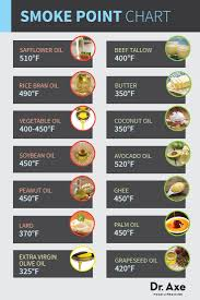 Cooking Oil Smoke Point Chart Old Discussions