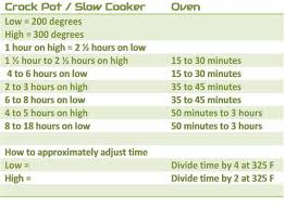 Instant Pot Conversion Chart How To Convert Slow Cooker Times To Oven Apron Free Cooking