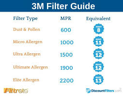 Guide To 3m Filtrete Air Filters Air Filter Filters