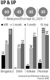 Onion Price Chart India Onion Price Hits 20 Month High Despite Govts Measures For