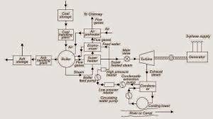 block diagram of steam power plant elec eng world pv power plant single line diagram block diagram of steam power plant