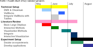Paper Gantt Chart Table 1 From Cs 5014 Research Proposal Paper 2 Overview