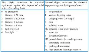 Lecs Protection Rating Ip67 Ip68 Ip69