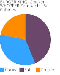 burger king en whopper sandwich macronutrient pie chart