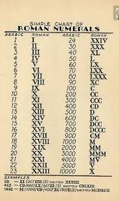 Roman Numbers 1 2000 Chart Roman Numerals Coolguides