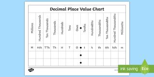 Decimal Point Places Chart Decimal Place Value Chart Worksheet Worksheet Worksheet