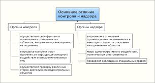 Соотношение понятий контроля и надзора в России Рис 2 Основные отличия контроля от надзора