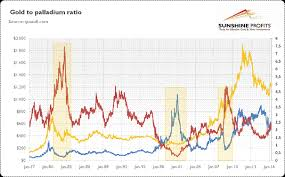 Gold To Palladium Ratio Kitco News