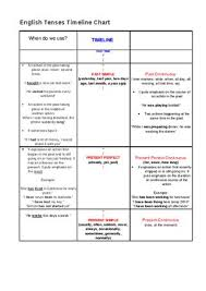 English Tenses Timeline Chart By Sara Silva Issuu