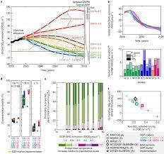 Scenarios Towards Limiting Global Mean Temperature Increase