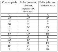 Brass Transposition Chart Pitch Fingering Guide