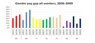 Pay Gap Chart Graph Showing The Gender Pay Gap Wageindicator Co Uk