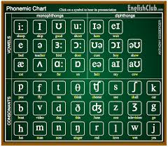 This phonemic chart uses symbols from the international phonetic alphabet (ipa). Interactive English Phonemic Chart To Teach Pronunciation Edutechspot