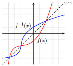 Functions And Their Inverses Texas Gateway