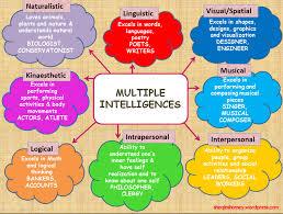 final reflection acirc category tc inquiry learning howard gardner s multiple intelligences
