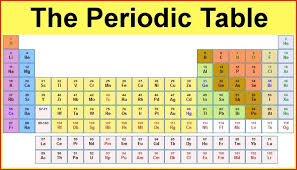 Periodic Table Wallpaper | Free Images, Pictures and Templates