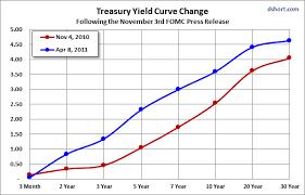 6 Treasury Yield Charts Seeking Alpha