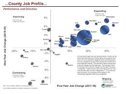 Utah S Labor Market And Economy