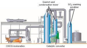 Production Of Sulfuric Acid From Incineration Of Pulp Mill