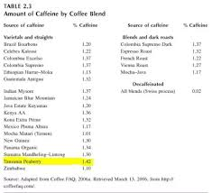 Does Peaberry Coffee Have More Caffeine Than Non Peaberry