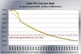 solar cell cost. Interesting Solar The Cost Of Solar In The Average Location US Will Cross  Current Retail Electricity Price 12 Cents Per Kilowatt Hour Around 2020  Inside Solar Cell Cost