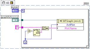 Labview Chart Multiple Plots Programmatically Control Graph Plot Names Labview General