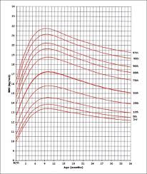 Bmi Centile Chart Bmi For Age Percentiles Girls Birth To 36 Months