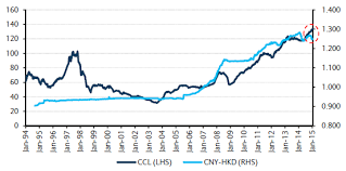 Rmb To Hkd Chart Hong Kong Property In Crossfire Of Currency War Barrons