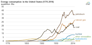 Fossil Fuels Have Made Up At Least 80 Of U S Fuel Mix