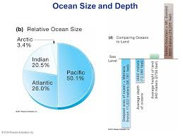 ocean by size concepts of oceanography chapter 1 earths oceans 2014 pearson