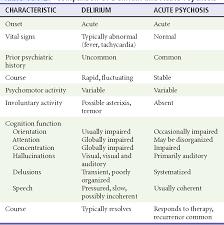 Table 104 2 From Delirium And Dementia Semantic Scholar