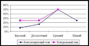 Дипломная работа Процесс формирования читательской  На рисунке 7 показана динамика изменения скорости чтения у учащихся экспериментальной группы