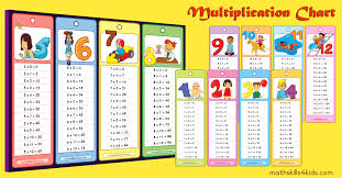 Multiplication Tables Pdf Times Table Chart Printable