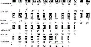 Hindi Typing Kaise Kare Subhash2tricks
