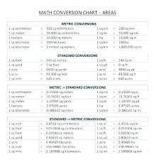 30 Unmistakable Math Metric Conversion Chart