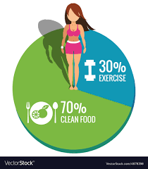 Pie Food Chart Healthy Women On Pie Chart Exercise And Clean Food