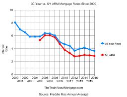 7 1 Arm Mortgage Rates Chart 5 1 Arm Vs 30 Year Fixed The Truth About Mortgage