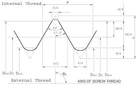 British Standard Pipe Thread Bsp Thread Chart Apollo