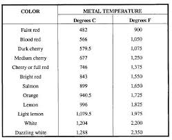 Heat Treatment Chart Forms Of Heat Treatment Of Steel