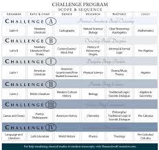 classical conversations registration form challenge classical conversations