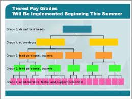 Powerpoint Hierarchy Templates Series Hi005 Hierarchy 005 Organization Charts